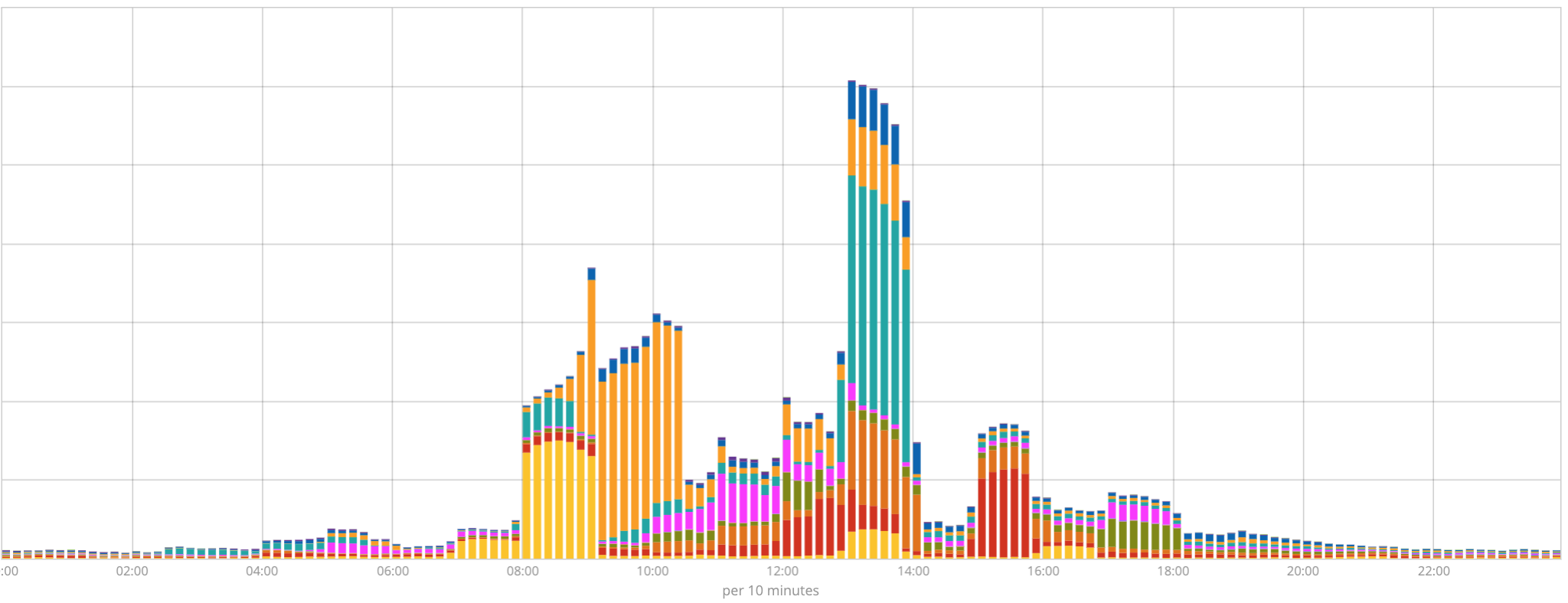 Enterprise events distribution graph by time of day