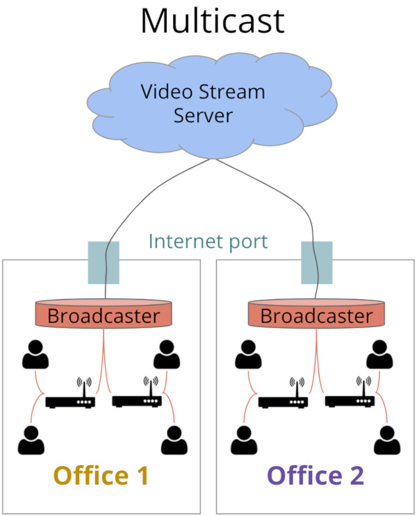 Multicast eCDN architecture of two different offices that incorporate Multicast