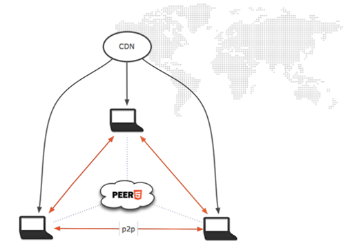Peer5's P2P CDN Enhances Content Delivery, Like Video Streaming, While Lowering Server Costs. Offload Bandwidth Using WebRTC and Our P2P Video Streaming Server Technology.